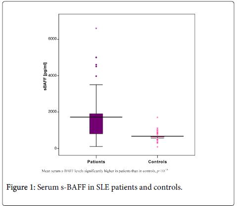 rheumatology-current-Serum-patients