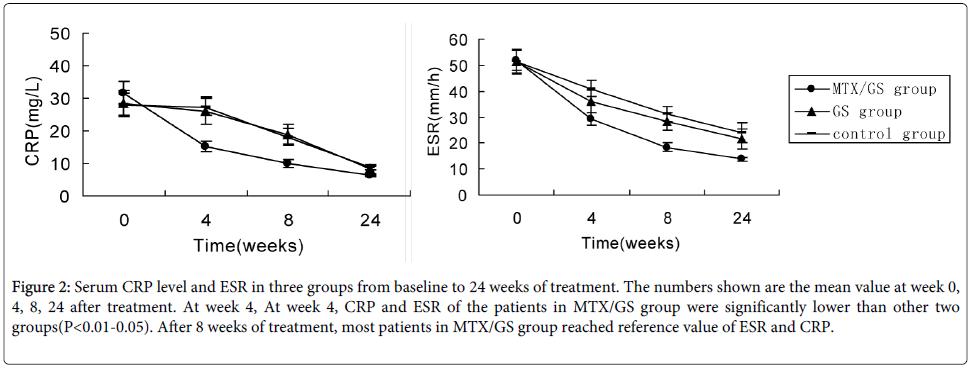 rheumatology-current-Serum-treatment