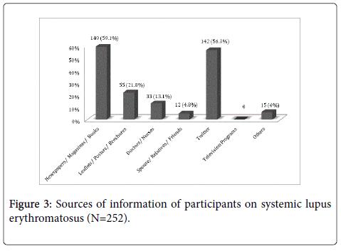 rheumatology-current-Sources-erythromatosus