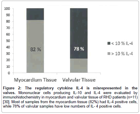 rheumatology-current-cytokine-tissue