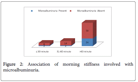 rheumatology-current-morning-stiffness