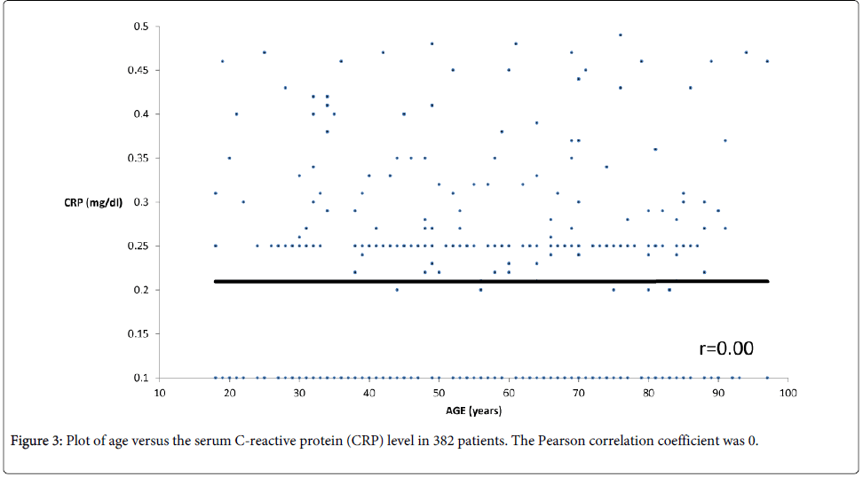 rheumatology-current-patients-coefficient