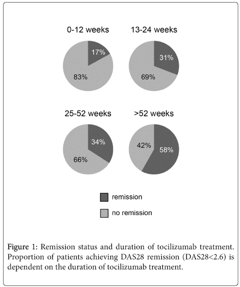 rheumatology-current-patients-treatment