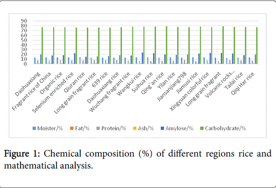 rice-research-Chemical-composition