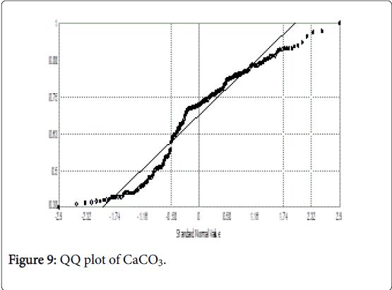 rice-research-QQ-plot