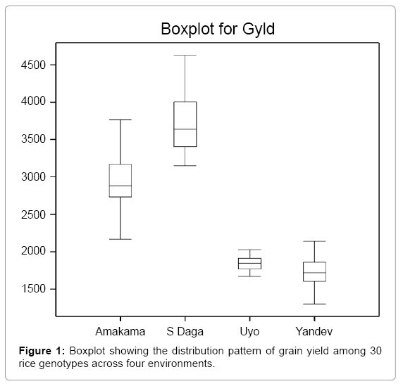 rice-research-boxplot-showing