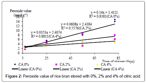 rice-research-citric-acid