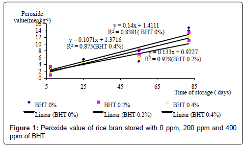rice-research-ppm-of-BHT