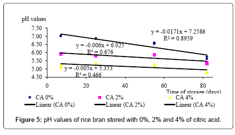 rice-research-rice-bran-stored