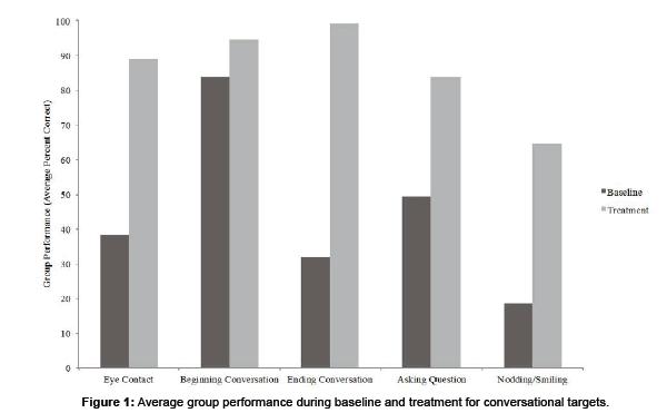 school-cognitive-Average-group
