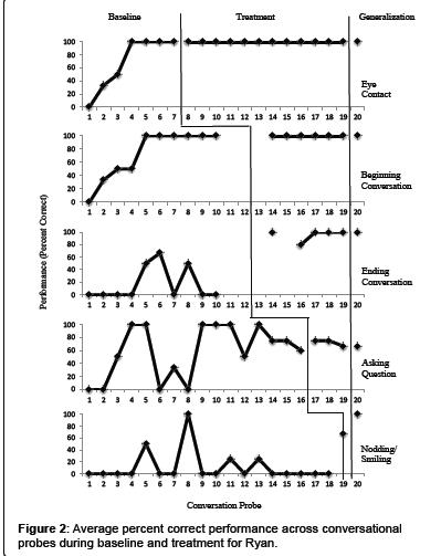 school-cognitive-performance-across