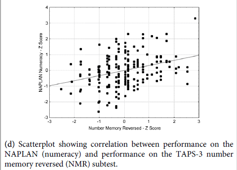 academic performance a correlational study between The relationship between time management and academic performance  on the relationship between  positive correlation between them this study will.