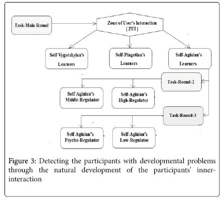 school-cognitive-psychology-participants-with