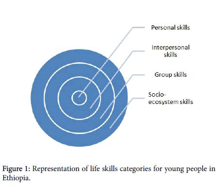 school-cognitive-psychology-skills-categories