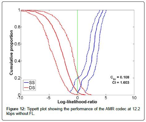 sensor-networks-data-communications-AMR-codec