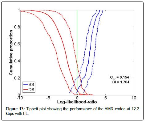 sensor-networks-data-communications-AMR-codec-kbps