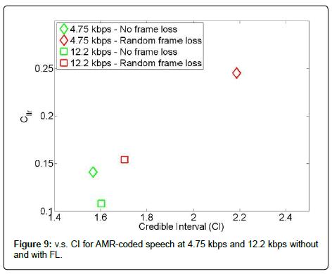 sensor-networks-data-communications-AMR-coded-speech