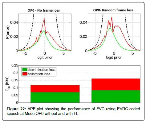sensor-networks-data-communications-APE-plot-showing