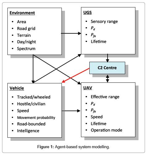 sensor-networks-data-communications-Agent-based-system