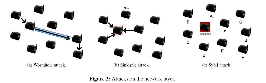 sensor-networks-data-communications-Attacks-network-layer