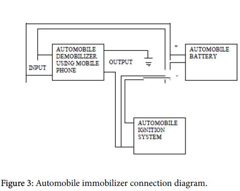 sensor-networks-data-communications-Automobile-immobilizer-connection
