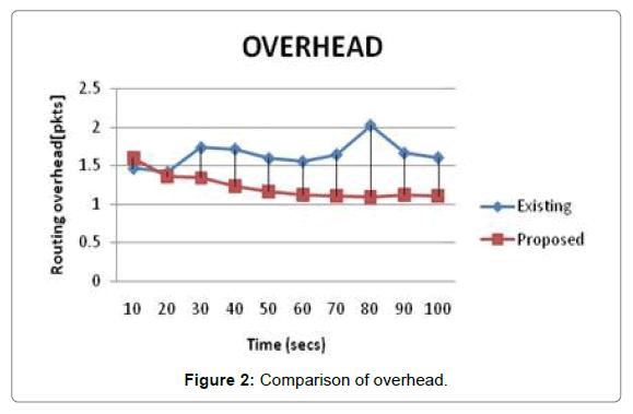 sensor-networks-data-communications-Comparison-overhead