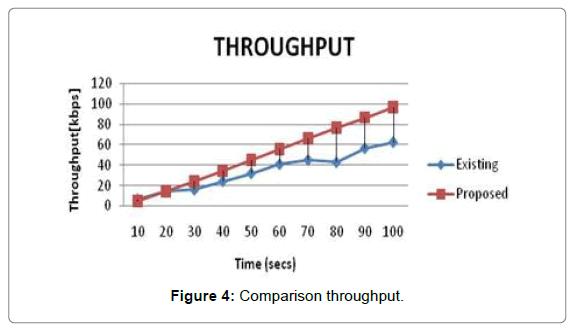 sensor-networks-data-communications-Comparison-throughput