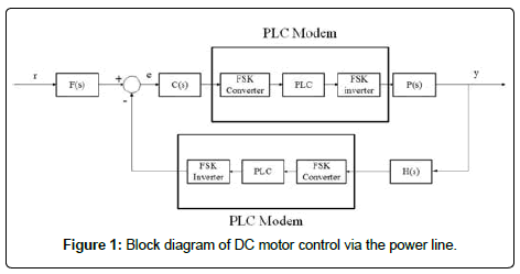 sensor networks data communications DC motor control 5 139 g001 demonstrative dc motor control under power communication network
