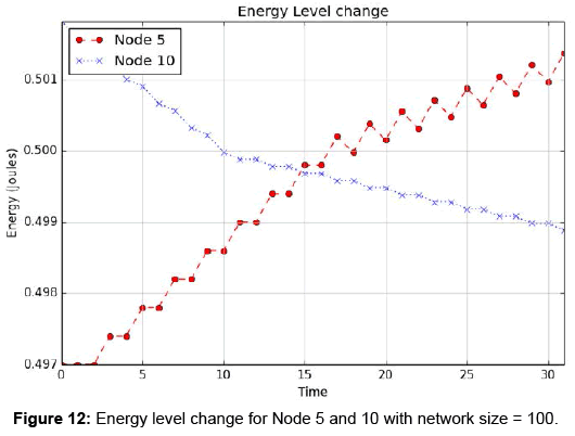 sensor-networks-data-communications-Energy-level-change