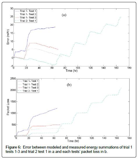 sensor-networks-data-communications-Error-between-modeled