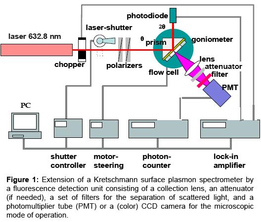 sensor-networks-data-communications-Extension-Kretschmann-surface