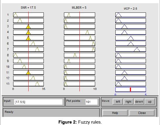 sensor-networks-data-communications-Fuzzy-rules