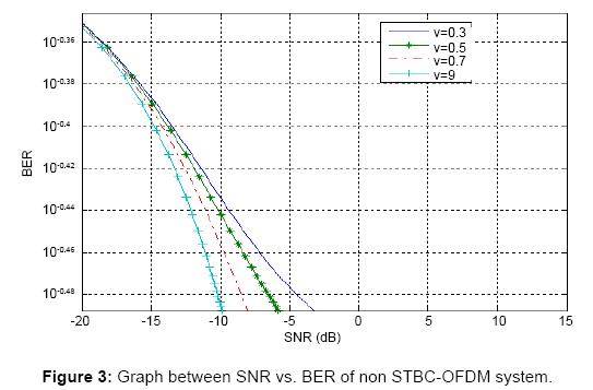 sensor-networks-data-communications-Graph-between-SNR-BER