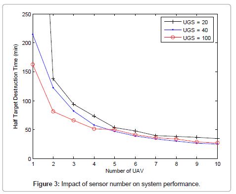 sensor-networks-data-communications-Impact-sensor-number
