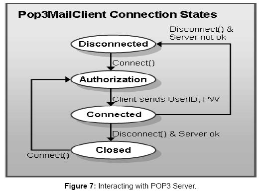 sensor-networks-data-communications-Interacting-POP3-Server