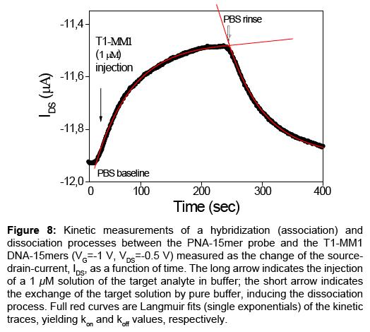 sensor-networks-data-communications-Kinetic-measurements-hybridization