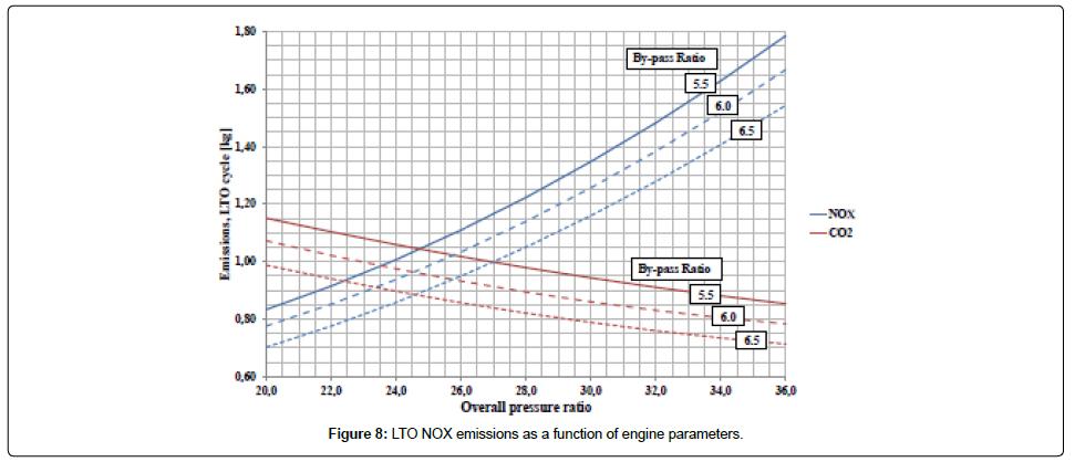 sensor-networks-data-communications-LTO-NOX-emissions