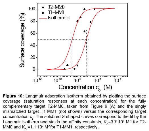 sensor-networks-data-communications-Langmuir-adsorption-isotherm