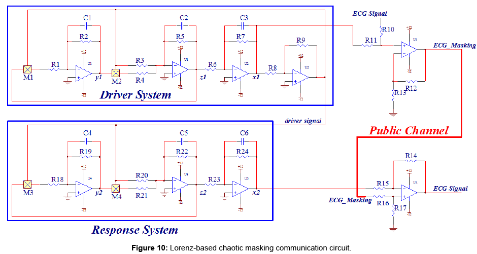 sensor-networks-data-communications-Lorenz-based-chaotic