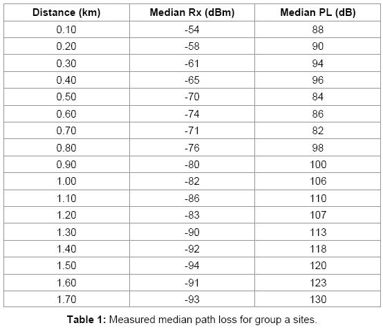 sensor-networks-data-communications-Measured-median-path