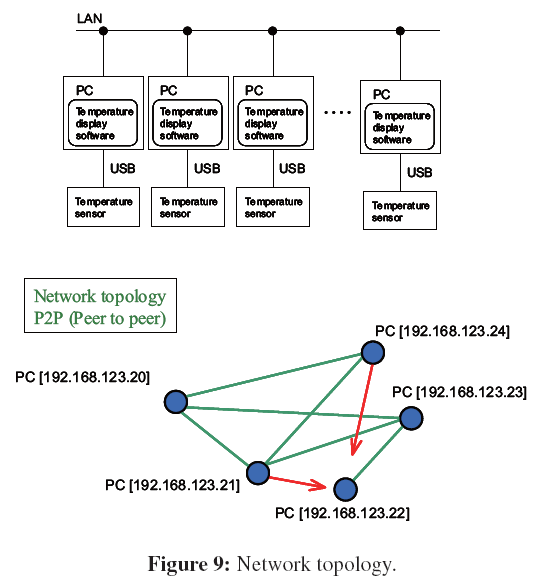 case study in network topology Lan technologies nov 2,  due to timing distortions within signals, a limited number of repeaters can be used in the same network in a ring-topology network,.