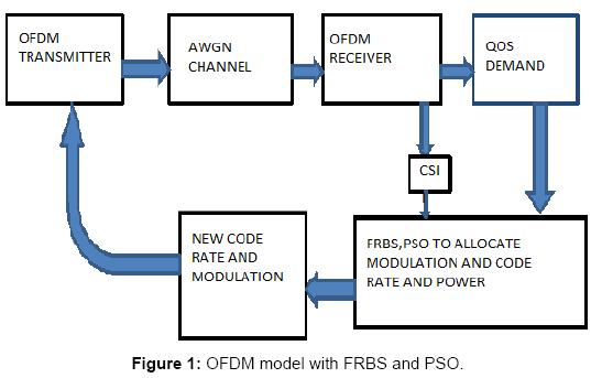 sensor-networks-data-communications-OFDM-model-FRBS