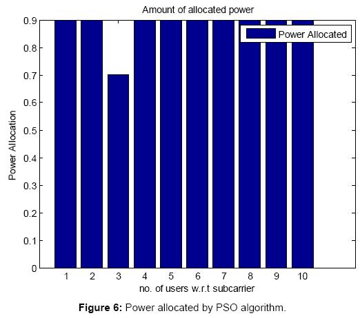 sensor-networks-data-communications-Power-allocated-PSO