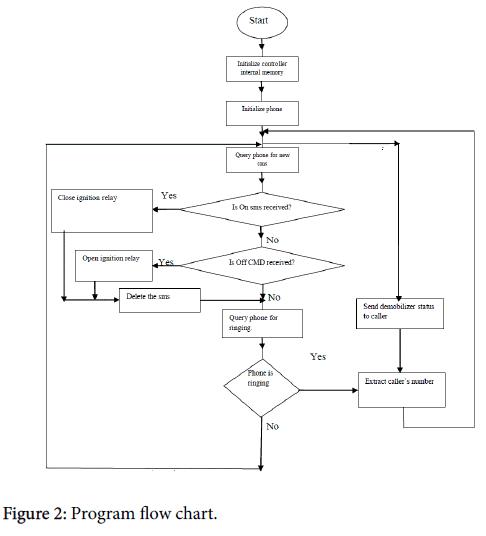 sensor-networks-data-communications-Program-flow-chart