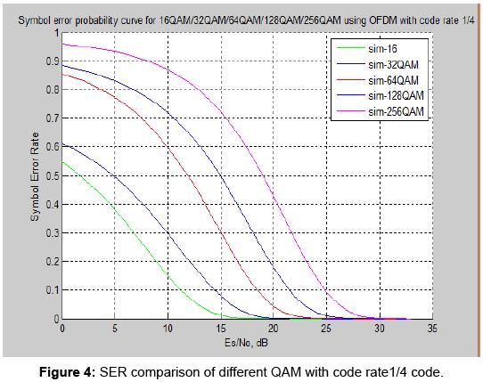 sensor-networks-data-communications-QAM-code-rate