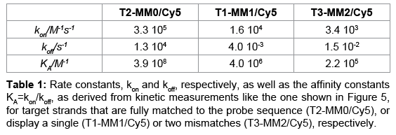 sensor-networks-data-communications-Rate-constants