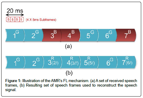 sensor-networks-data-communications-Resulting-set-speech