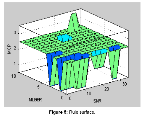 sensor-networks-data-communications-Rule-surface