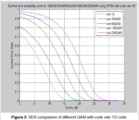sensor-networks-data-communications-SER-comparison-different-QAM
