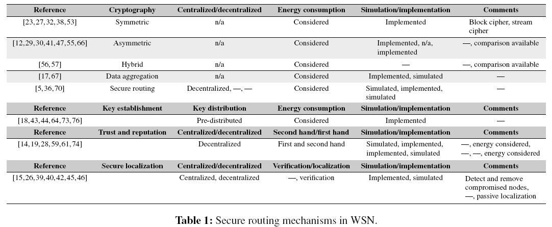 sensor-networks-data-communications-Secure-routing-mechanisms
